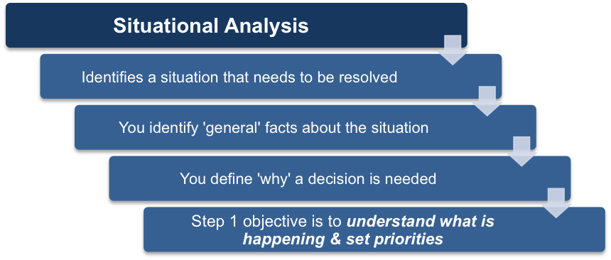 Step One – Situational Analysis