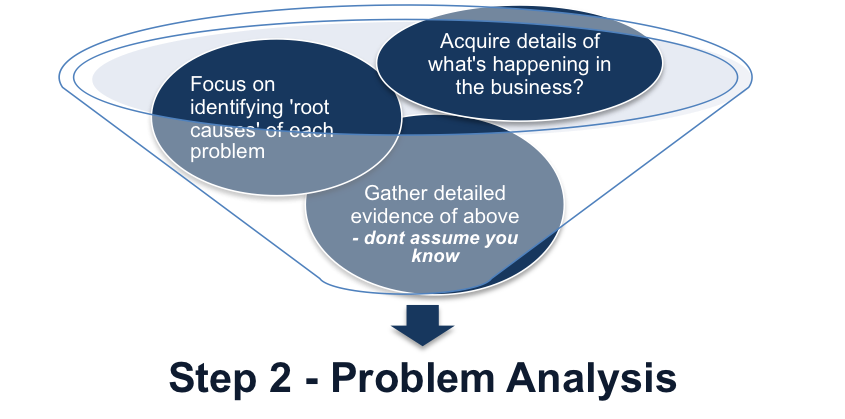 Step Two – Problem Analysis