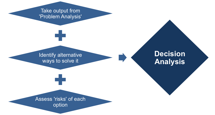 Step Three - Decision Analysis