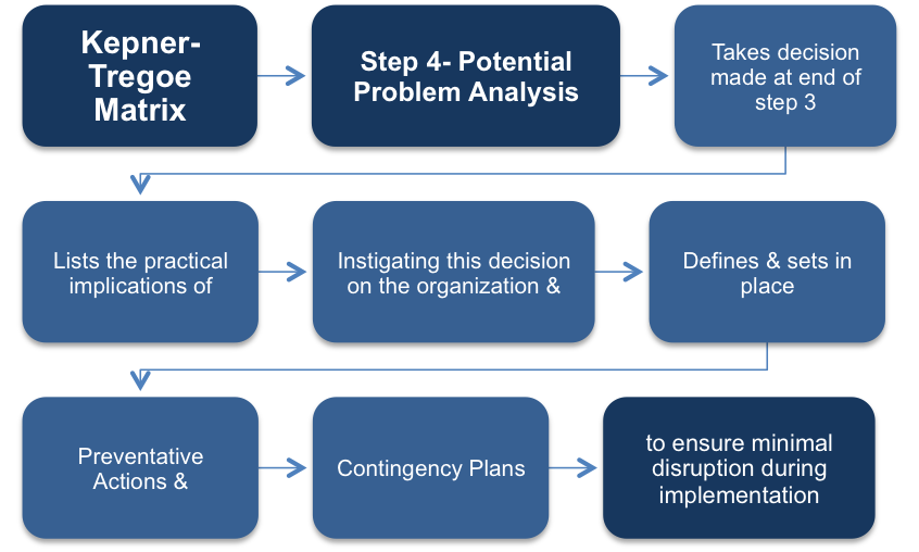 Step Four – Potential Problem Analysis