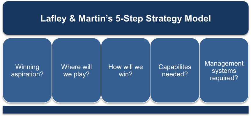 Lafley and Martin's Five-Step Strategy Model