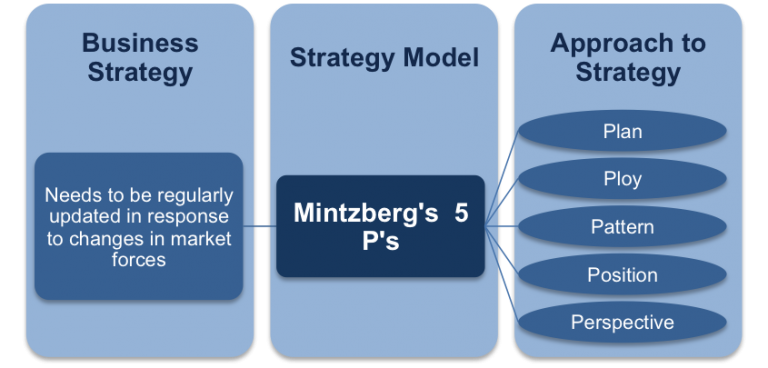 apple mintzberg The uneasily defined organizational structure of apple apple inc's mission statement is mintzberg in 1979 stated that organizations having a pure.