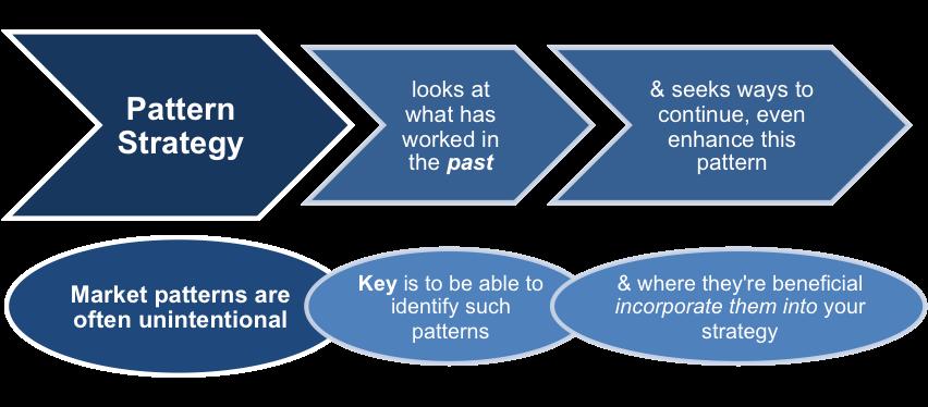 Pattern Strategy