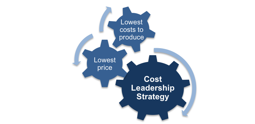 the cost leadership strategy Corporate strategy  changes in government leadership and laws  the cost and effect on our reputation of product safety recalls and alleged defects in .