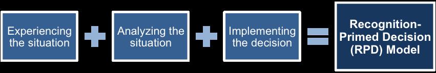 RPD Model Implementation