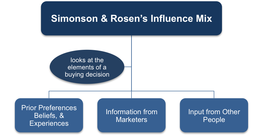 Simonson and Rosen's Influence Mix