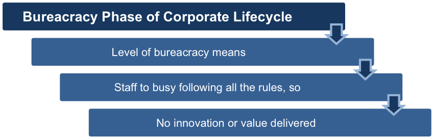 Bureaucracy Phase of Life Cycle