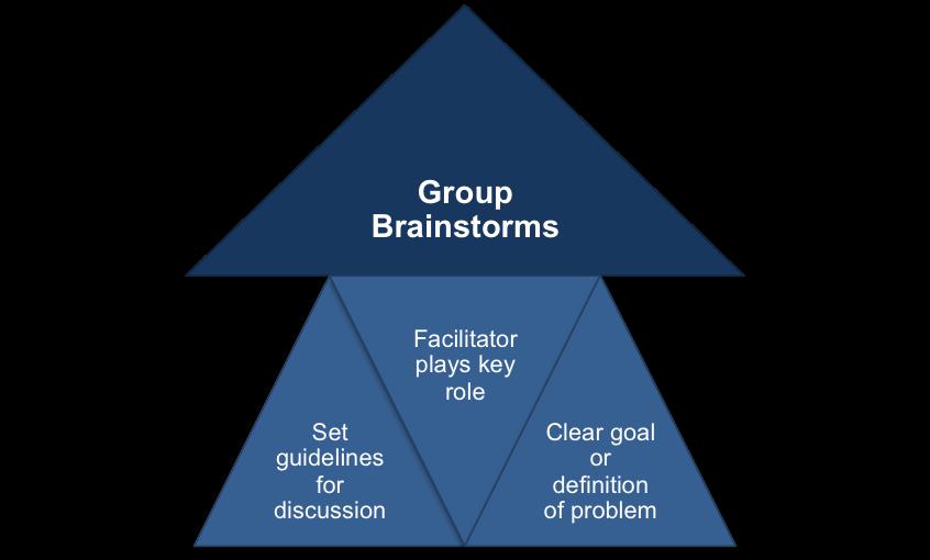 Group Brainstorming Guidelines