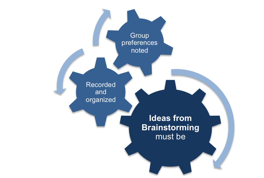 Group Brainstorming Outputs
