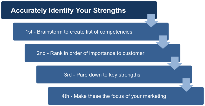You Must Identify Your Strengths Accurately