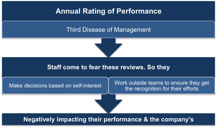 Annual Rating of Performance