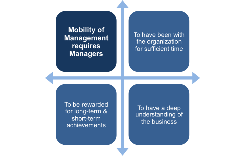 Mobility of Management