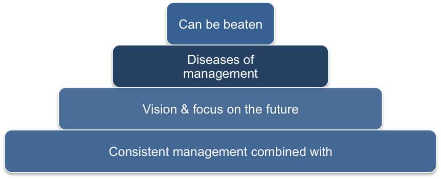 Beating the 5 Diseases of Management