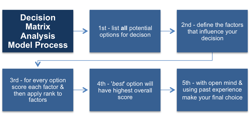 The Decision Matrix Process