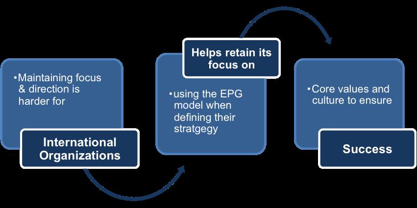 The EPG Model