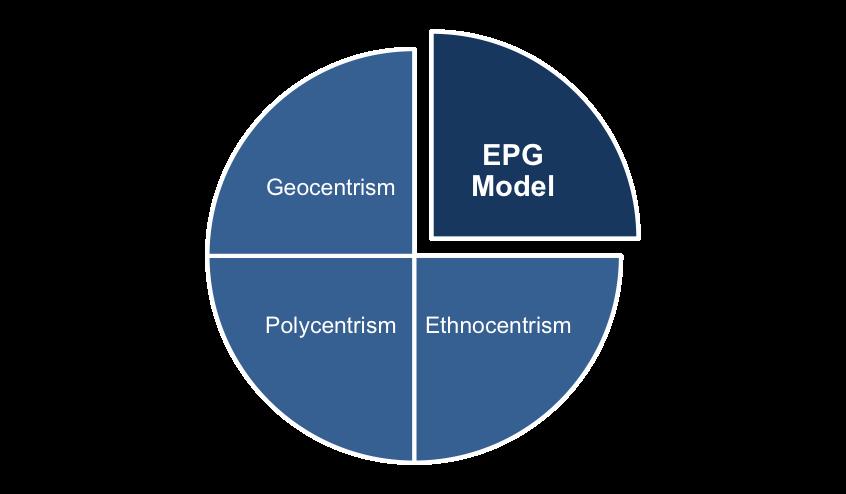Ethnocentrism, Polycentrism and Geocentrism