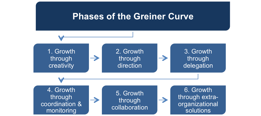 The Greiner Curve model includes six phases