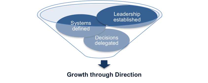 Growth Through Direction