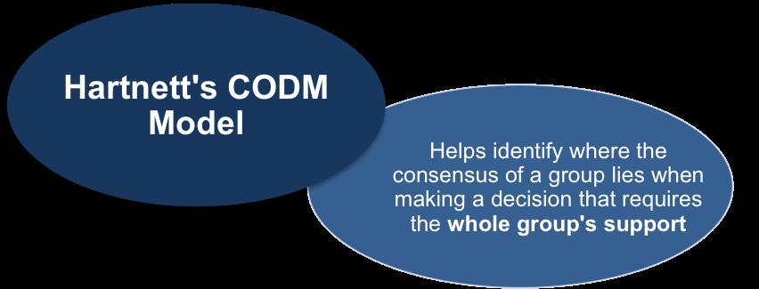 Hartnett's CODM Model