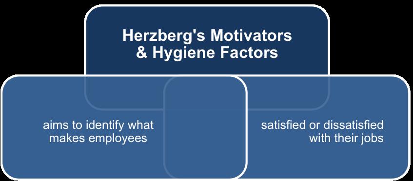 Motivators and Hygiene Factors