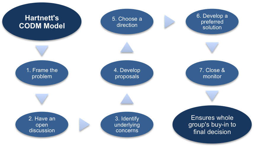 The CODM Process