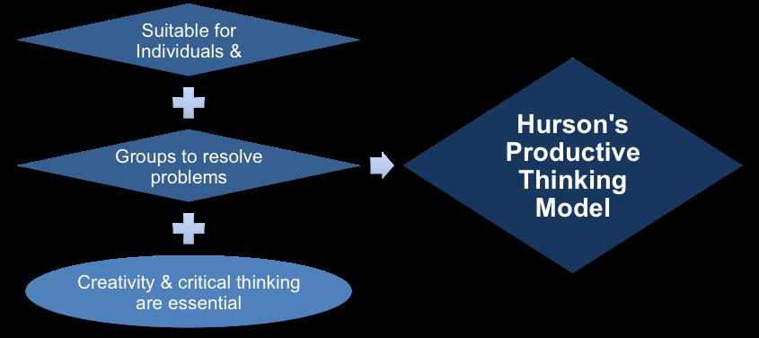 Hurson's Productive Thinking Model
