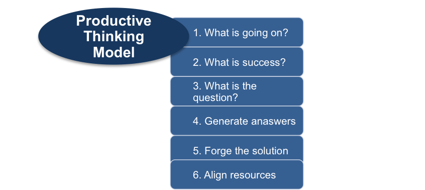 The Steps of the Productive Thinking Model