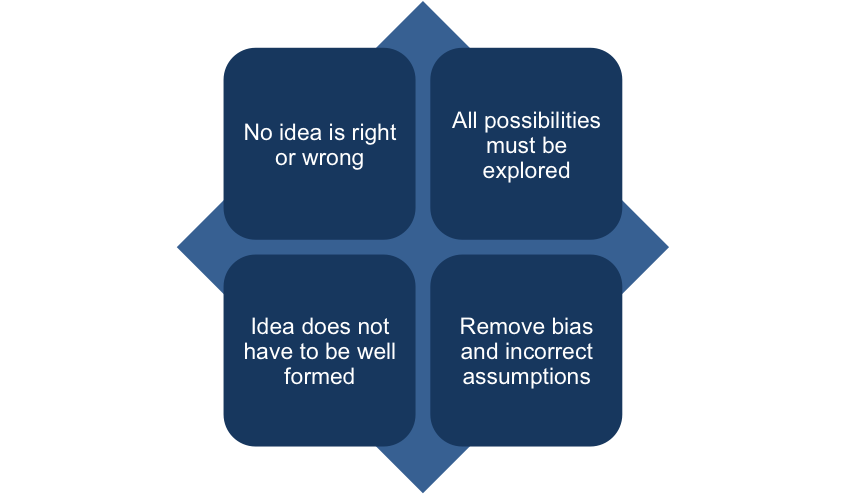 Idea Generation in the Productive Thinking Model