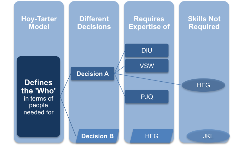 The Hoy-Tarter Model of Decision Making