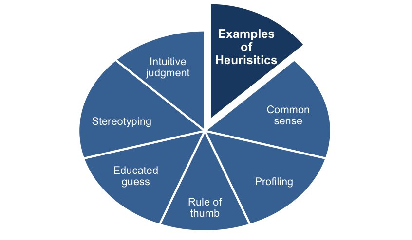 Examples of Heuristic Techniques
