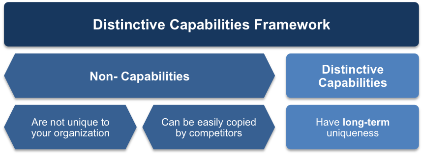 Distinctive Capabilities Framework