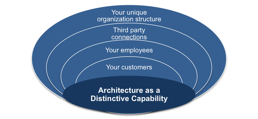 Architecture as a Distinct Capability