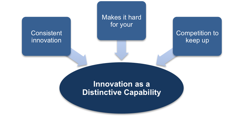 Innovation as a Distinct Capability