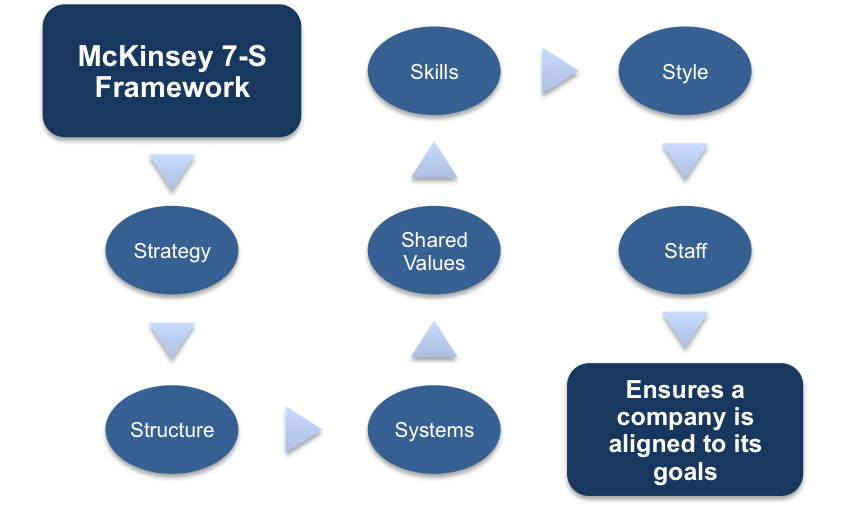 mckinsey's 7 s framework The mckinsey 7-s framework is a management tool developed by two former mckinsey & company consultants to make decisions and solve organizational problems the foundation of the framework is seven.