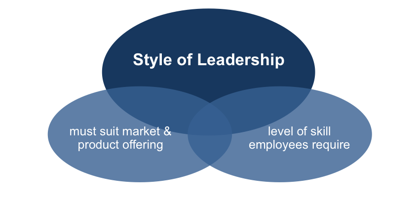 The Style of Leadership