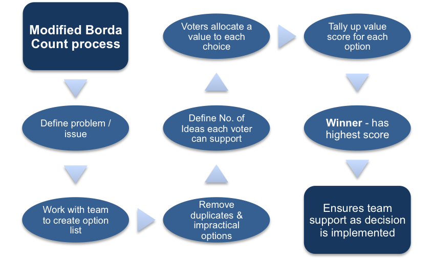Modified Borda Count Process