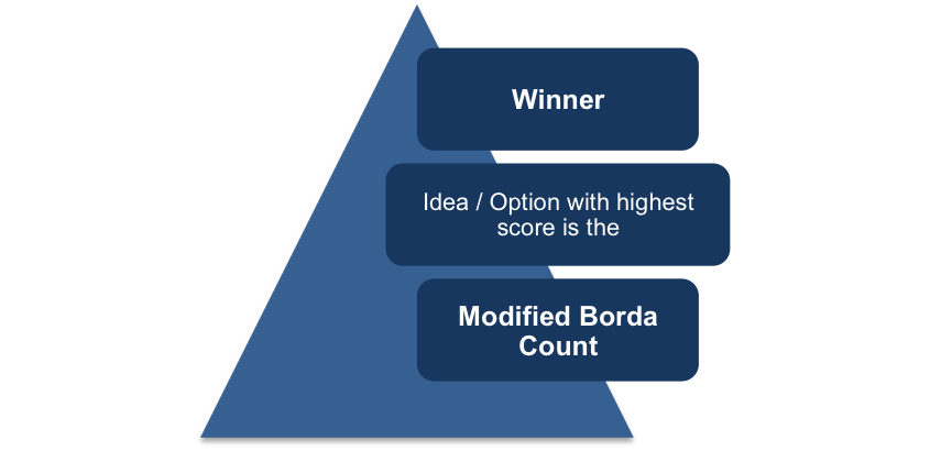 Modified Borda Count Winner