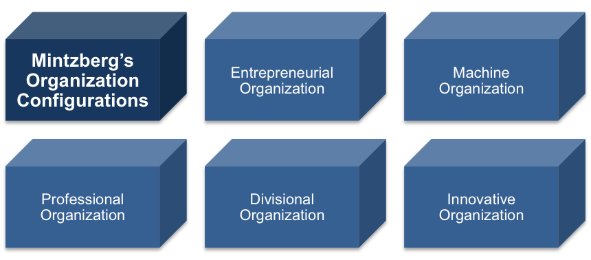 Organizational Behavior, Mintzbergs Managers