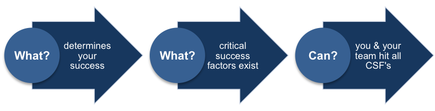Ability to Execute on Critical Success Factors