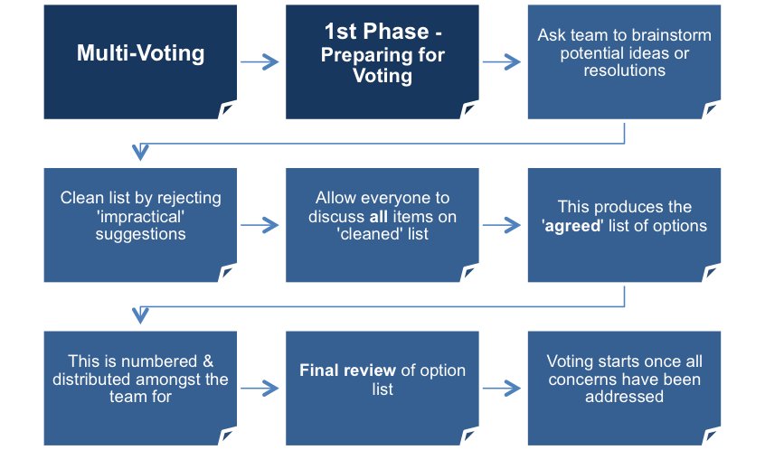The Multi-Voting Procedure