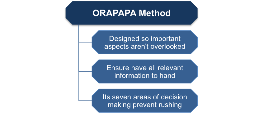 The ORAPAPA Method of Decision Making