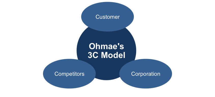 Ohmae's 3C Model