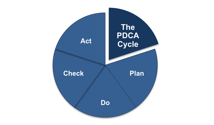 The Plan-Do-Check-Act Cycle