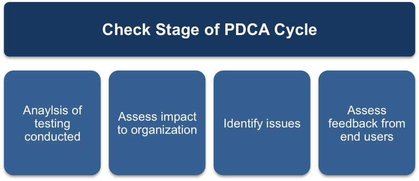 The Check Stage of the PDCA Cycle