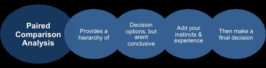 PDA Decisions
