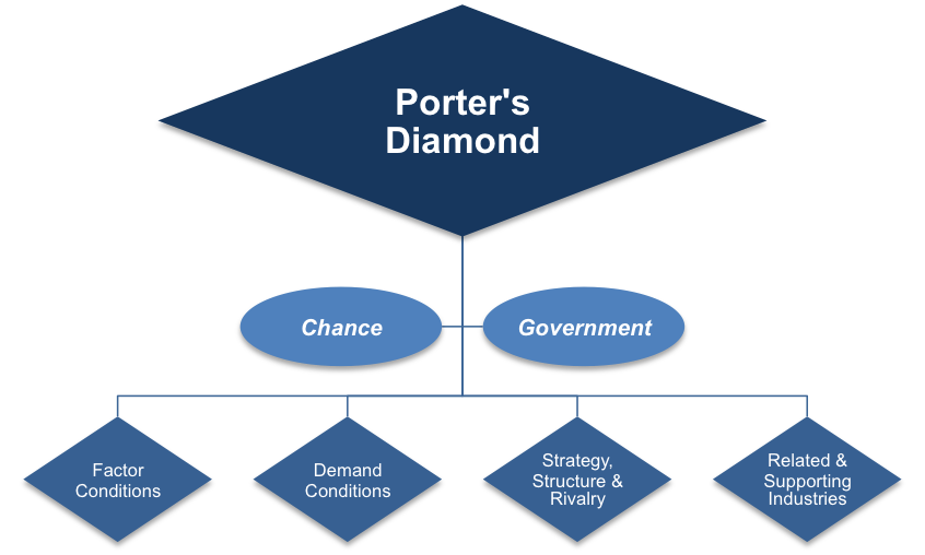 porter s diamond brazil Best answer: michael porter's national diamond framework resulted from a study of patterns of comparative advantage among industrialized nations  it works to integrate much of porter's previous work in his competitive five forces theory, his value chain framework as well as his theory of competitive advantage into a consolidated framework that looks at the sources of competitive advantage.