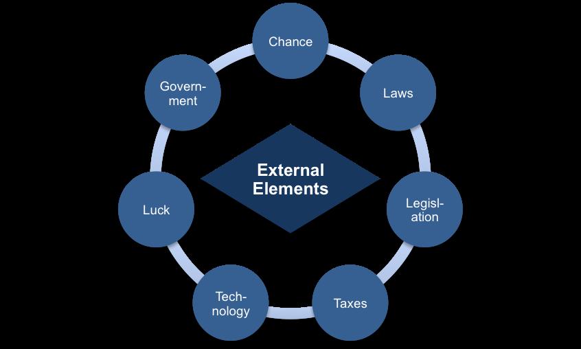 External Elements