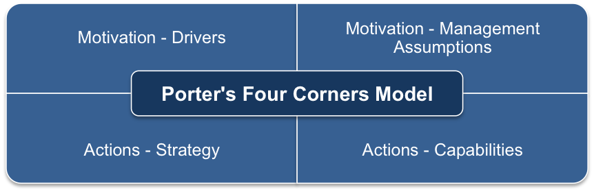 Elements of the Four Corners Model