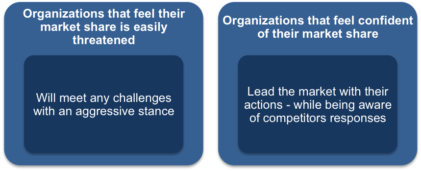 Motivation and Management Assumptions