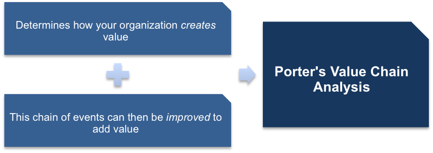 porter value chain analysis example